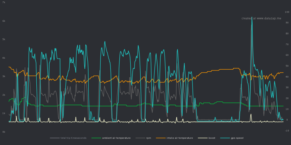 datazap-chart-3